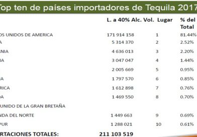 Desde 2009 las exportaciones de tequila rompen récord cada año: CRT
